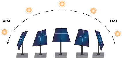 Solar tracking illustration