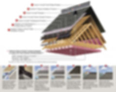 Owens Corning roof diagram for Hampton Roads roofing company