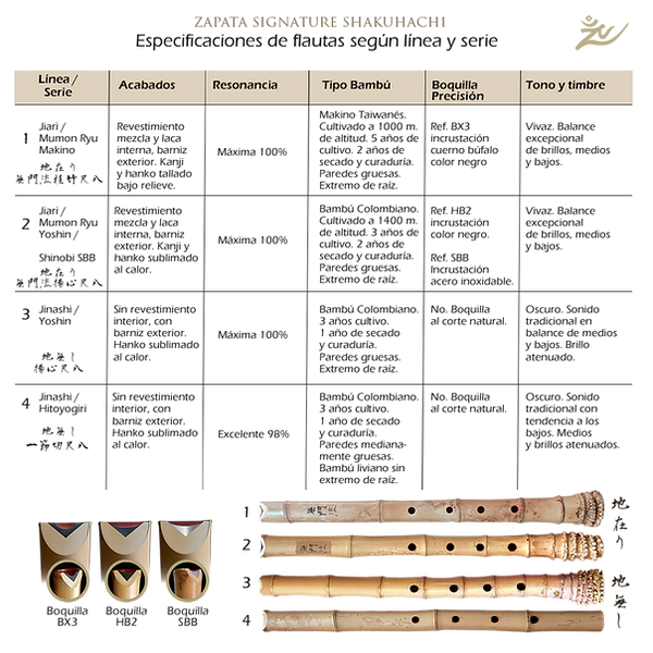 especificaciones de flautas por linea y