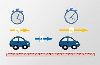 The change of the velocity of a car is the acceleration