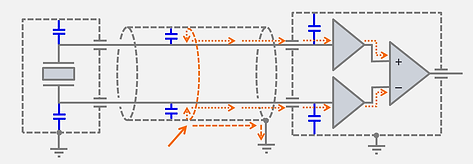 Capacitive coupling is symmetric and practically identical on both signal lines. The differential charge amplifier will largely suppress the noise.