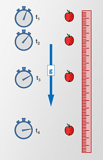 Displacement vs time of a falling apple