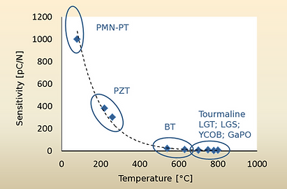 Sensitivity versus the maximum operation temperature of some typical piezo-materials