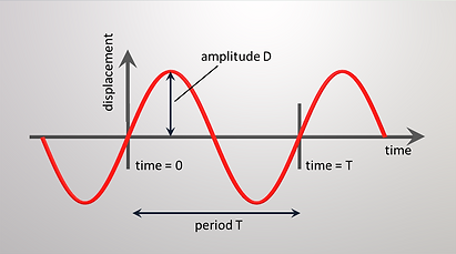 The displacement vs time is a sine or sinus