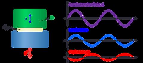 Accelerometer Output