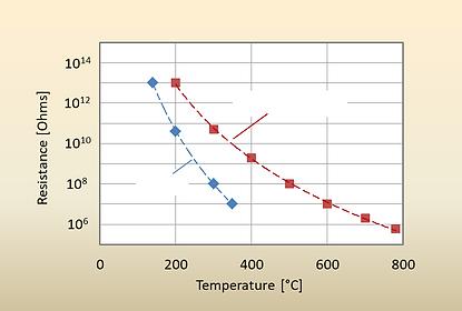 Internal resistances vs temperature for common size piezo elements.