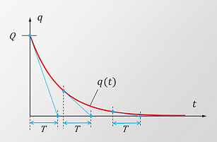 The electric discharge curve is a natural exponential function