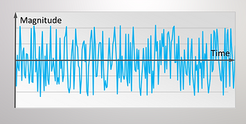 Sample of a random vibration signal