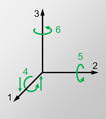 Notation of axis