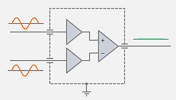 Any common voltage applied to both inputs is rejected in the output because the difference is zero