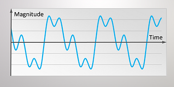 Sample of a periodic vibration signal