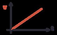 velocity vs time (uniform acceleration)
