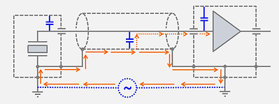 Ground loop current induced by different potentials between ground locations. Noise is coupling through due to cable capacity.