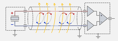 The two conductors in the cable together with the piezo element form a perfect loop to capture noise through inductive coupling and lead the noise directly in the charge amplifier