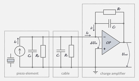 Electrical diagram of a simplified charge amplifier with piezo element and connecting cable