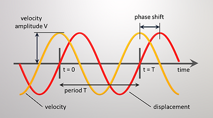 The velocity is leading the displacement by a 90 degree phase shift.