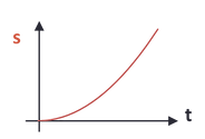 displacement vs time (uniform acceleration)