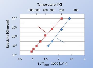 logarithmic resistivity versus 1/°K