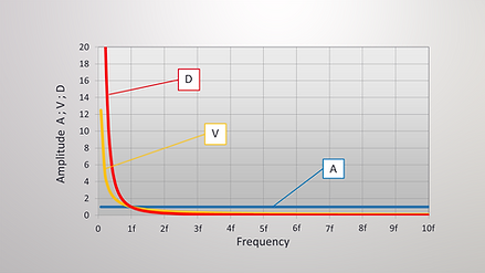 Relation between acceleration, velocity and displacement vs frequency.