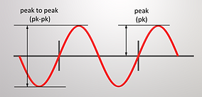 """A particularity is that the displacement is normally measured in """"peak to peak"""" (pk-pk) values while the velocity and acceleration are mostly given in """"peak"""" (pk)."""