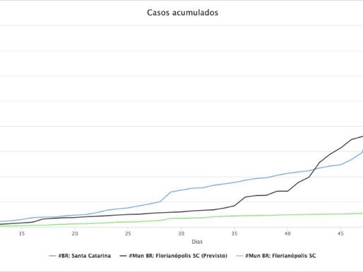 Simulação da FioCruz comprova a eficácia do isolamento social em Florianópolis