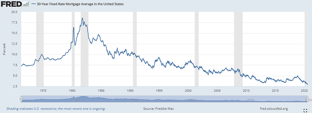 This illustration shows 30-year fixed rate mortgage averages in the U.S. since the early 1970s.