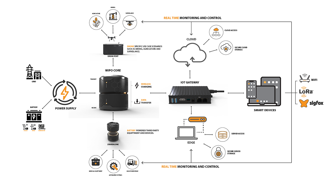 smart wireless charging, IOT, Cloud, Edge