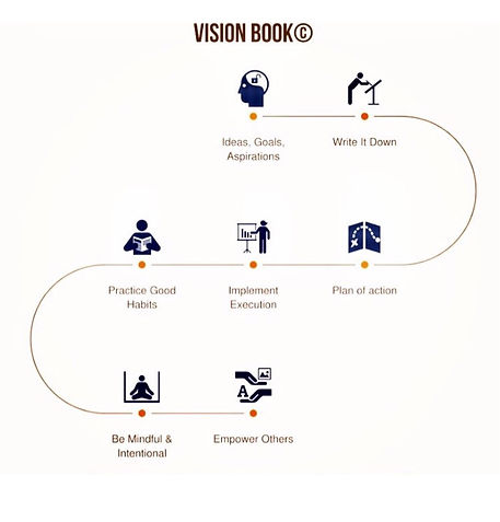 Vision Book roadmap for goalsetting. The Motivational Journal