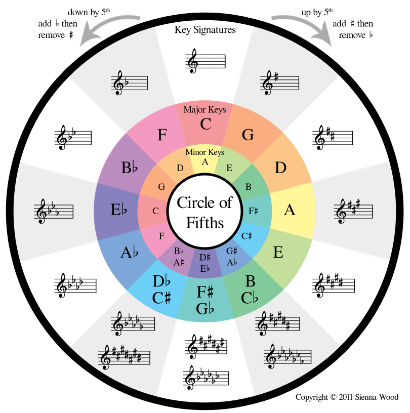 image relating to Circle of Fifths Printable identify Writing Songs - Circle Of Fifths