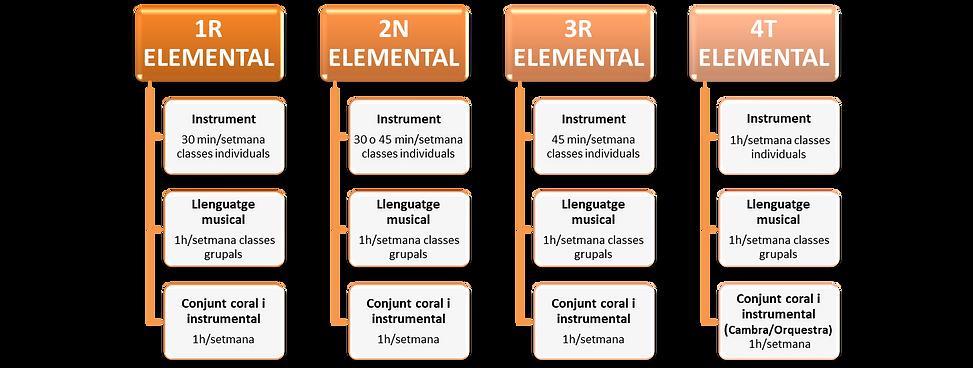 Aula de Música 7- Programa acadèmic de nivell elemental