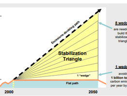 Climate Change and the Stabilization Triangle