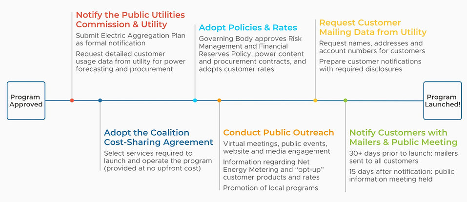 CPA Roadmap timeline for launch_GREY.jpg