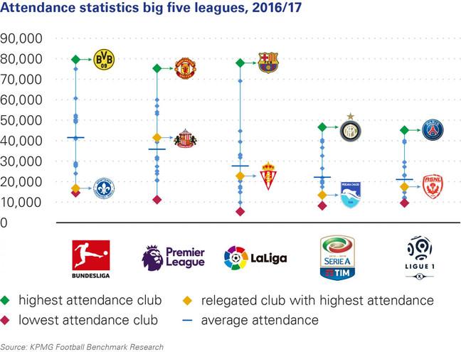 As maiores torcidas europeias na temporada 2016/2017