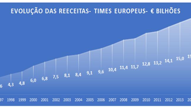 Estudo da UEFA mostra melhora na gestão do futebol europeu