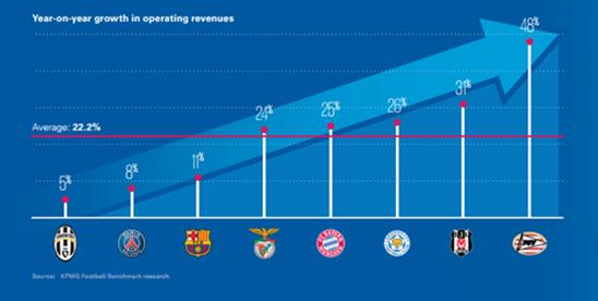 Veja o comparativo econômico e financeiro dos principais campeões da Europa em 2106, em estudo publi