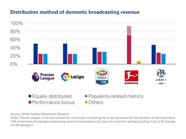 A distribuição das receitas com transmissão nas principais ligas europeias