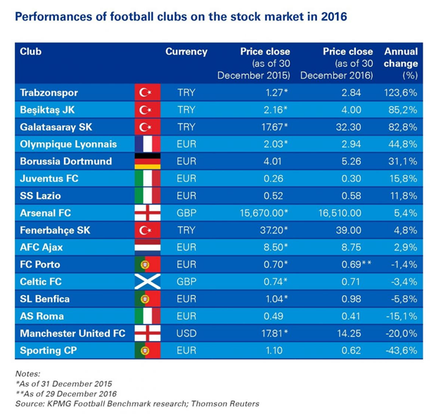 Football clubs and the Stock Exchange in 2016