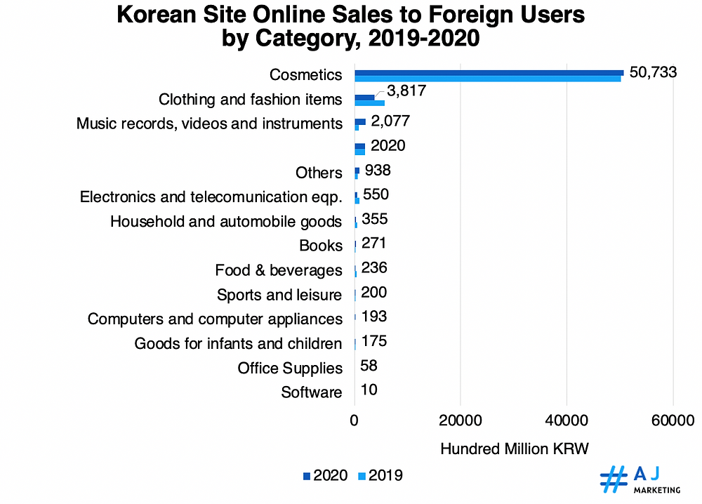 Korea Site Online Sales to Foreign Users by Category, 2019-2020
