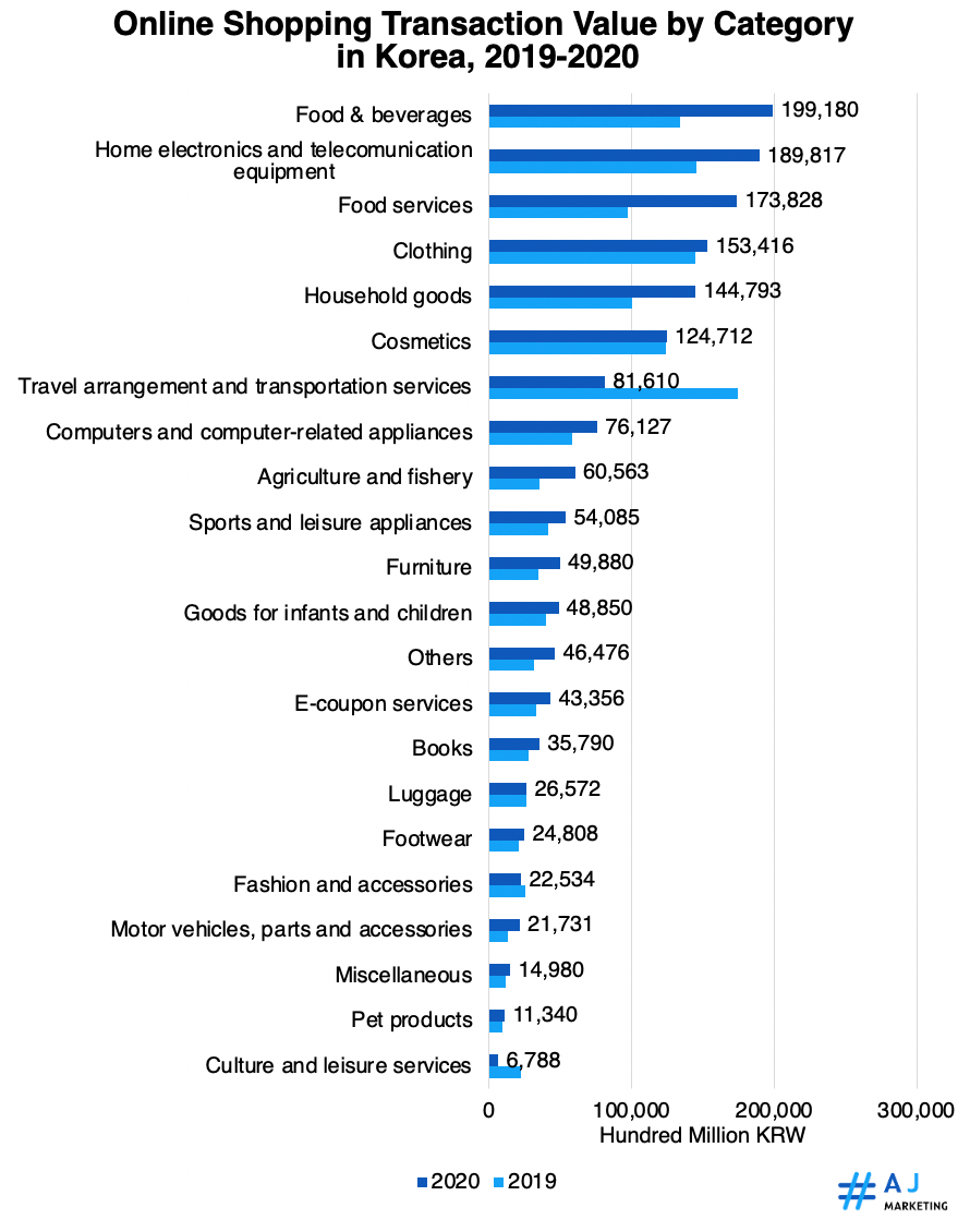Online Shopping Transaction Value by Category in Korea, 2019-2020