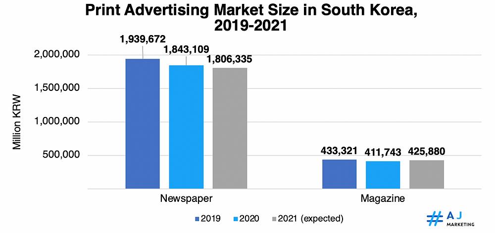 Advertising Trends in South Korea in2020