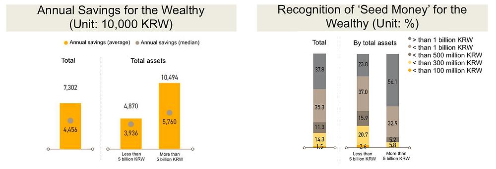 Korea Wealth Report 2020