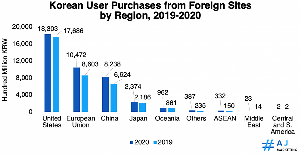 Korean User Purchases from Foreign Sites by Region, 2019-2020