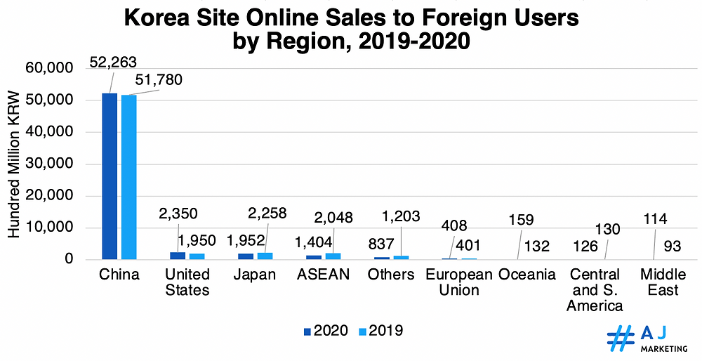 Korea Site Online Sales to Foreign Users by Region, 2019-2020
