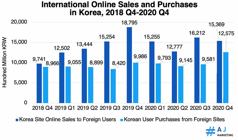 International Online Sales and Purchases in Korea, 2018 Q4-2020 Q4