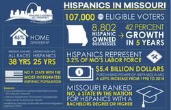 Hispanic Capitol Day Infographic