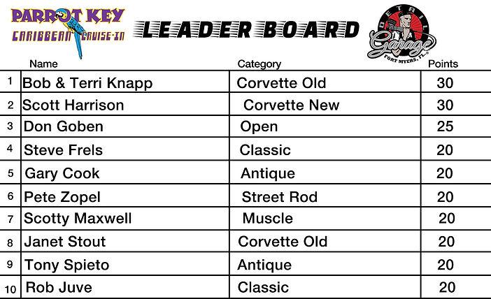 Car Show Leader Board week 2.jpg