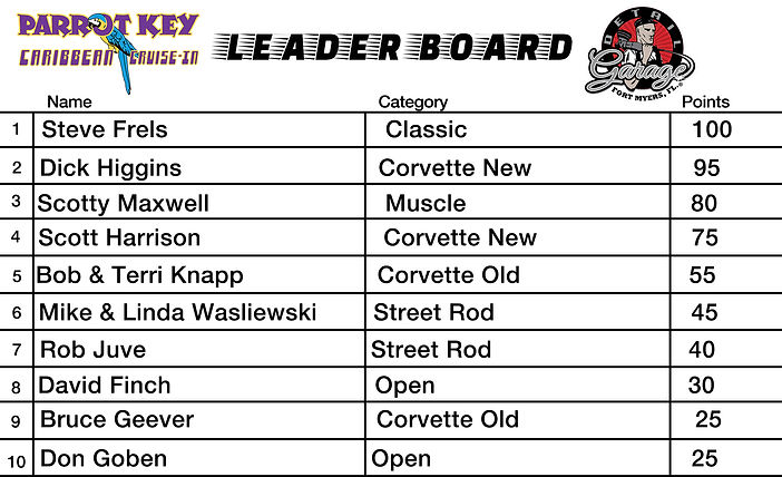 Car Show Leader Board week 6.jpg