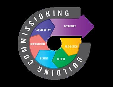 HB-Building-Commissioning-Graphic-REV1.p