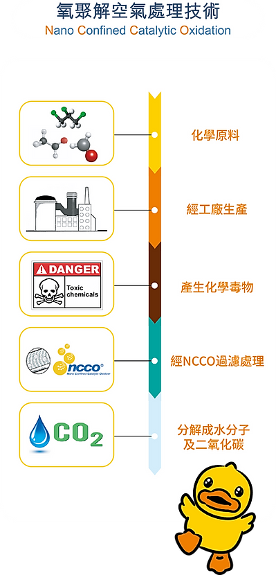 NCCO process.png
