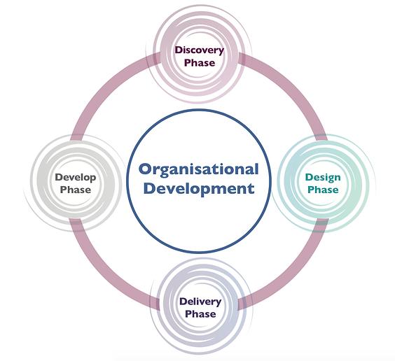 Choose to Grow - Organisational Flow